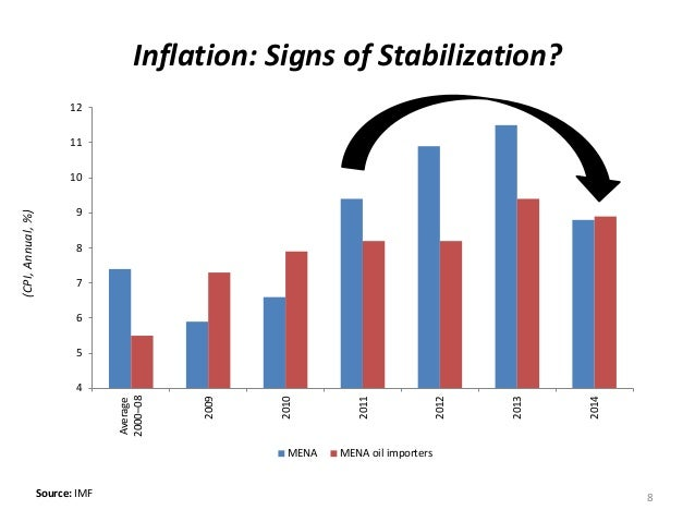 8 Inflation: Signs of Stabilization? 4 5 6 7 8 9 10 11 12 Average 2000–08 2009 2010 2011 2012 2013 2014 MENA MENA oil impo...