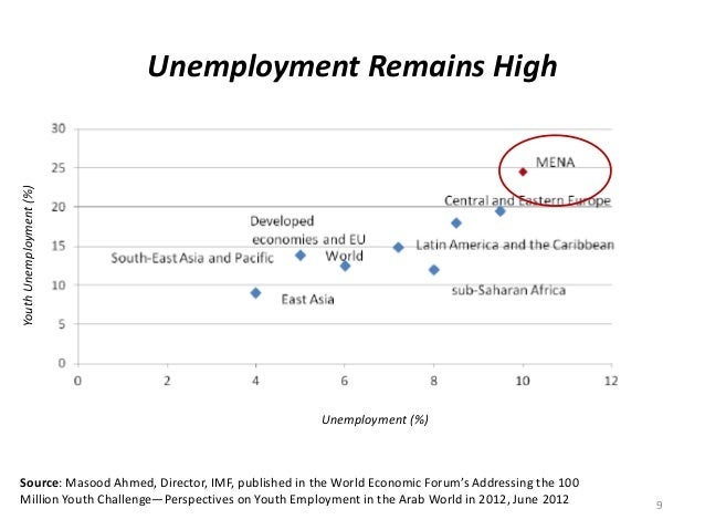 Unemployment Remains High 9 YouthUnemployment(%) Unemployment (%) Source: Masood Ahmed, Director, IMF, published in the Wo...