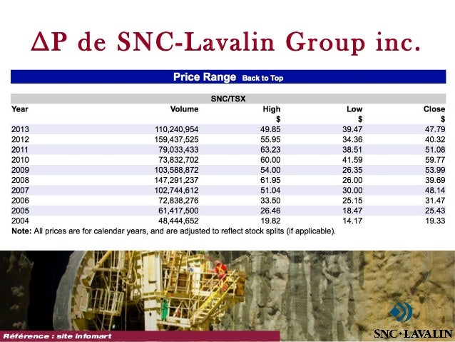 Snc lavalin reaction paper
