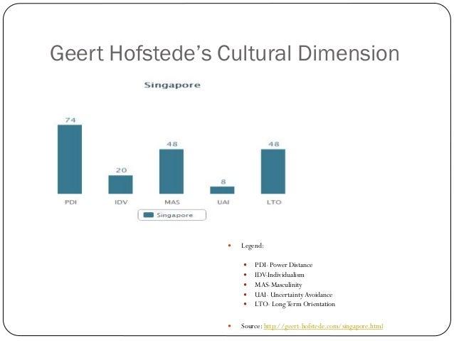 Geert Hofstede's Cultural Dimension                    Legend:                        PDI- Power Distance               ...