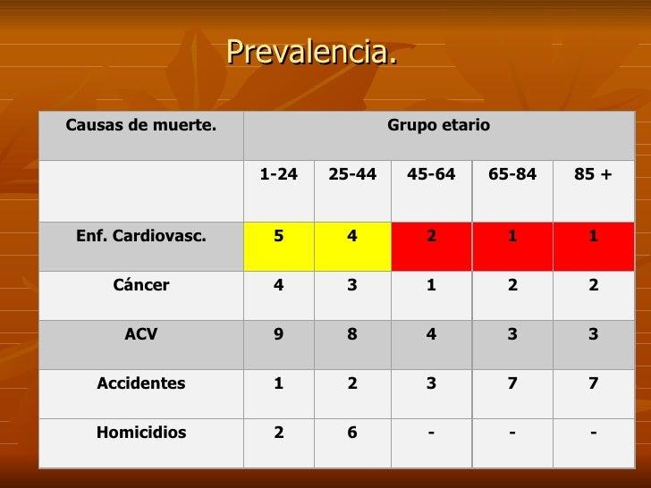 Prevalencia. Causas de muerte. Grupo etario  1-24 25-44 45-64 65-84 85 + Enf. Cardiovasc. 5 4 2 1 1 Cáncer 4 3 1 2 2 ACV ...