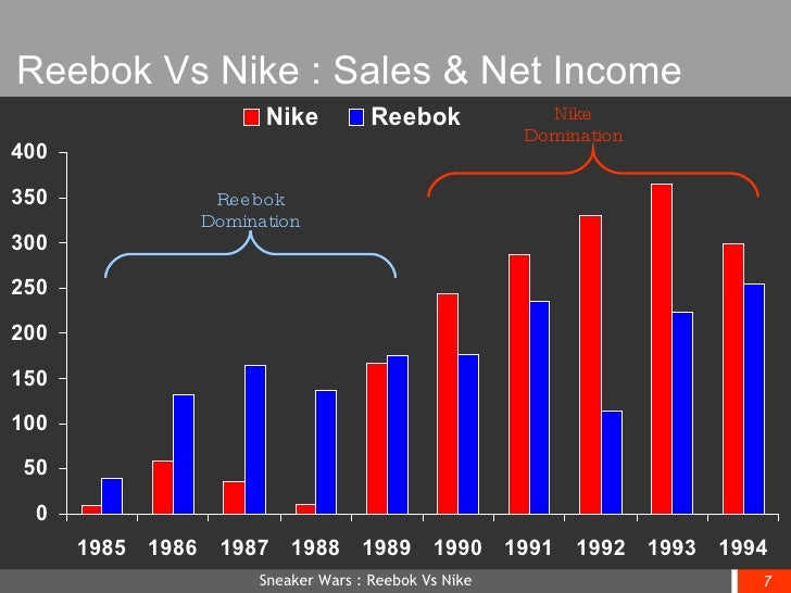 ... 7. Reebok Vs Nike : Sales ...