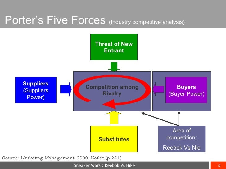 porter five forces analysis casual restaurant Porters five forces for the restaurant industry  porter five forces analysis from wikipedia, the free encyclopedia a graphical representation of porter's five forces porter five forces analysis is a framework for industry analysis and business strategy development.