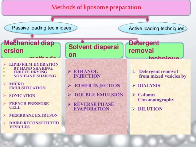 Liposomes and nanotechnology ppt video online download.