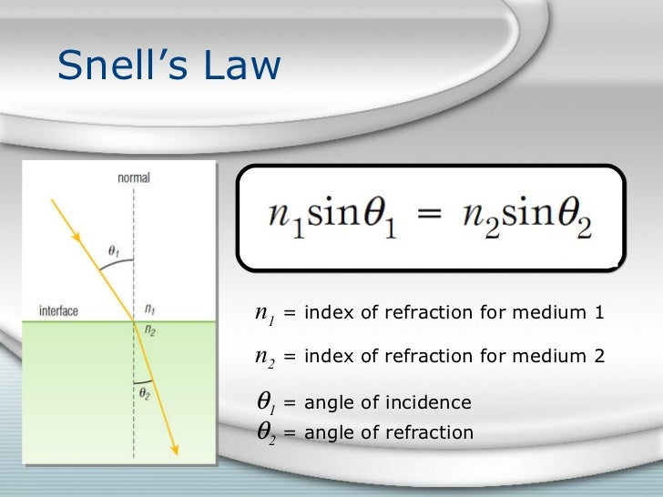 critical angle index of refraction relationship tips