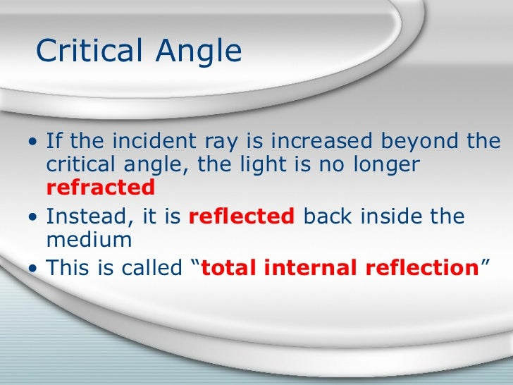 relationship between incident ray and reflected angle