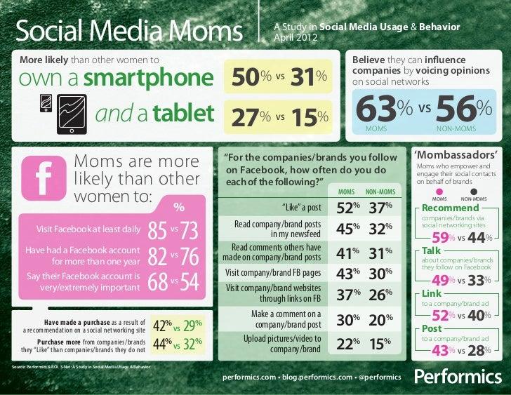 Social Media Moms                                                                                        A Study in Social...