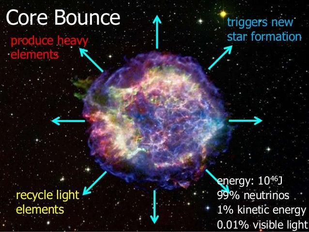 Cosmic Fireworks: Supernova Explosions