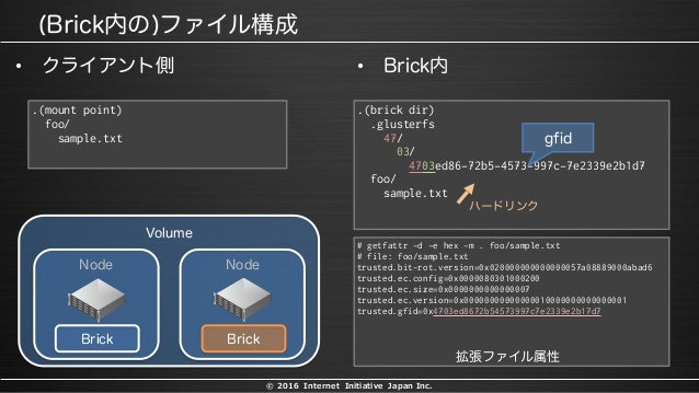 © 2016 Internet Initiative Japan Inc. • • .(mount point) foo/ sample.txt .(brick dir) .glusterfs 47/ 03/ 4703ed86-72b5-457...