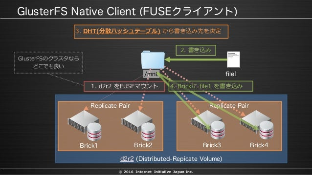 © 2016 Internet Initiative Japan Inc. 1. d2r2 をFUSEマウント GlusterFSのクラスタなら どこでも良い 2. 書き込み 3. DHT(分散ハッシュテーブル) から書き込み先を決定 4. B...