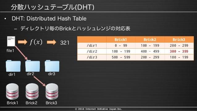 © 2016 Internet Initiative Japan Inc. • – Brick1 Brick2 Brick3 /dir1 0 - 99 100 - 199 200 - 299 /dir2 100 - 199 400 – 499 ...
