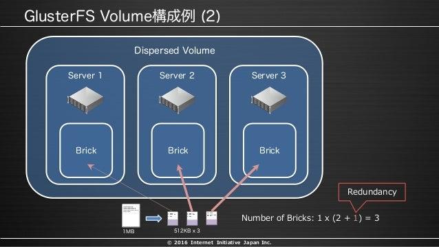 © 2016 Internet Initiative Japan Inc. Number of Bricks: 1 x (2 + 1) = 3 Redundancy