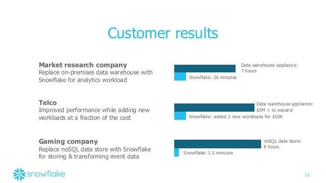 Introducing the Snowflake Computing Cloud Data Warehouse