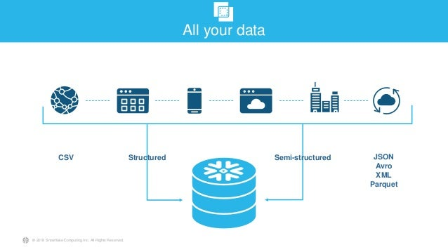 Master the Multi-Clustered Data Warehouse - Snowflake