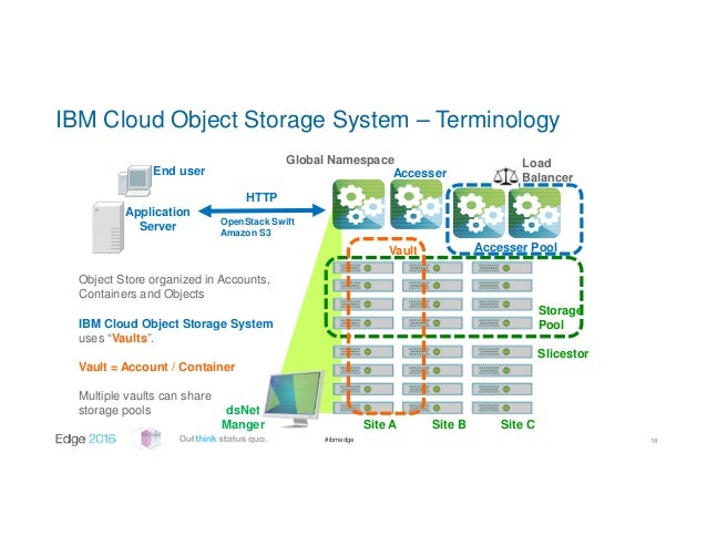 storage applications in cloud computing