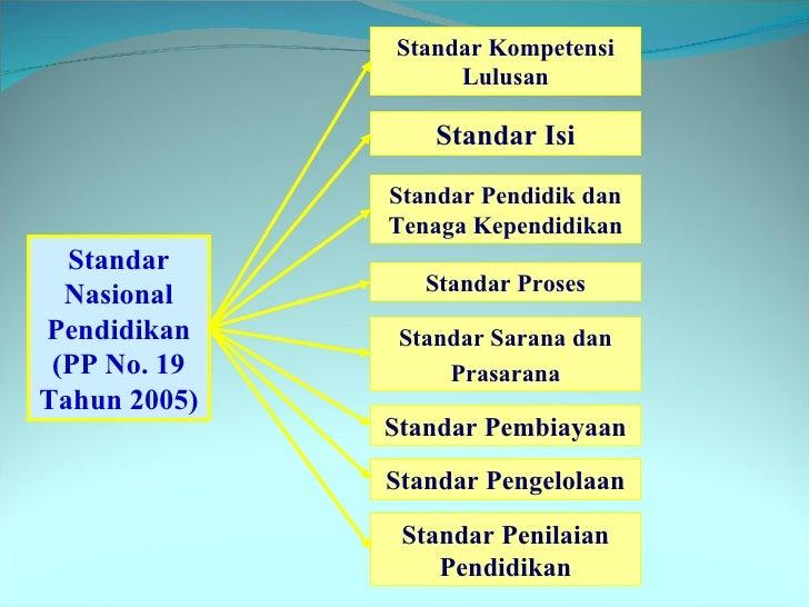 Delapan (8) Standar Nasional Pendidikan Dasar dan Menengah di Indonesia