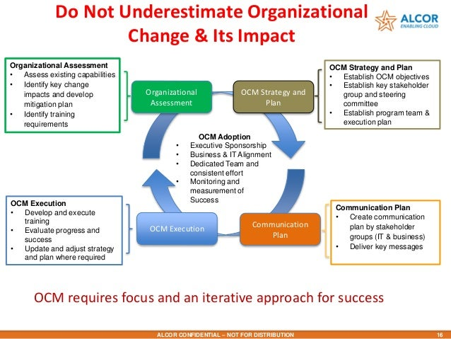 organisational change 2 essay Globalisation and organisational change week 2 summary the article that i have chosen for this week analysis of a defined organisational change commerce essay.