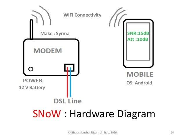 Syrma technology modem