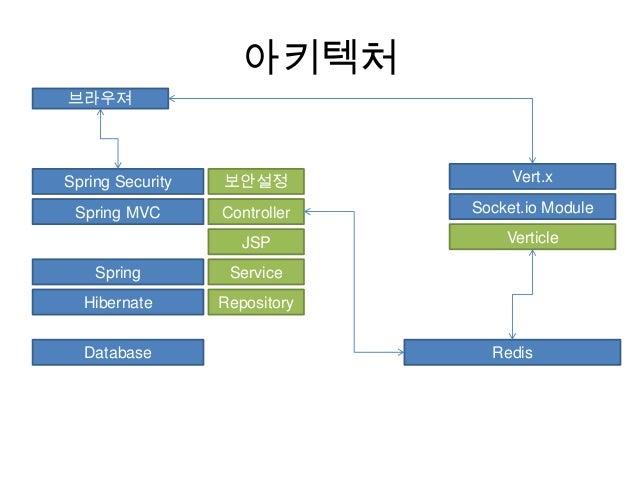 아키텍처 브라우져  Spring Security  보안설정  Vert.x  Spring MVC  Controller  Socket.io Module  JSP  Verticle  Spring  Service  Hibern...