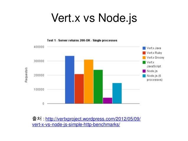 Vert.x vs Node.js  출처 : http://vertxproject.wordpress.com/2012/05/09/ vert-x-vs-node-js-simple-http-benchmarks/