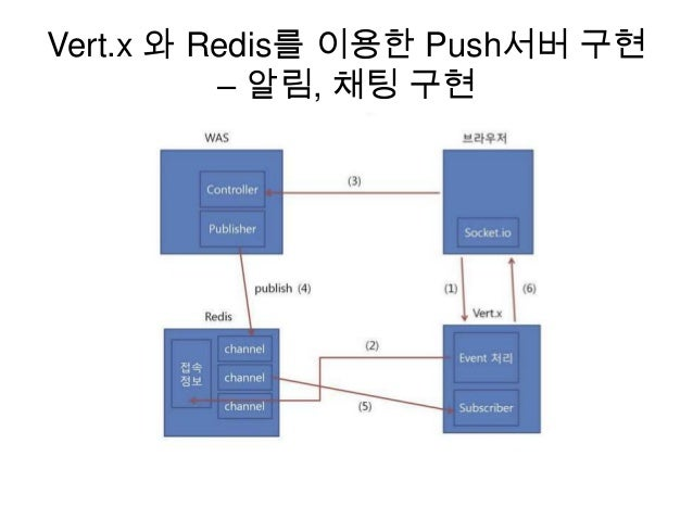 Vert.x 와 Redis를 이용한 Push서버 구현 – 알림, 채팅 구현