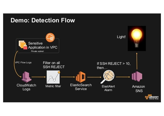 Next-Generation Security Operations with AWS
