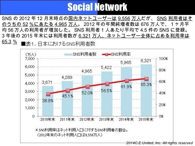 Current Japanese SNS, EC & Reaching Media / AD business Slide 2