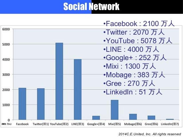 Current Japanese SNS, EC & Reaching Media / AD business Slide 3