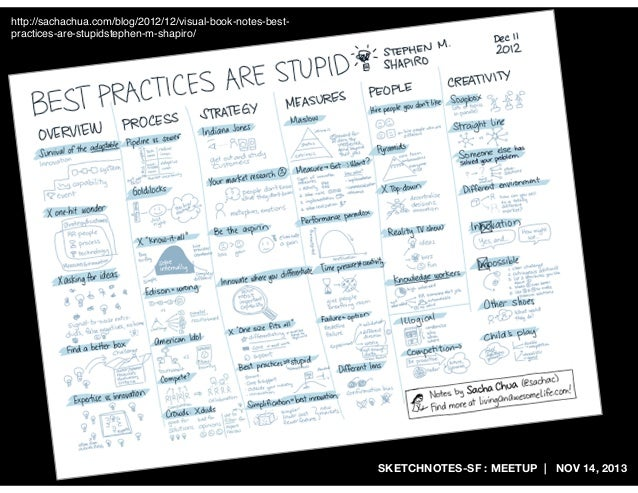 http://sachachua.com/blog/2012/12/visual-book-notes-bestpractices-are-stupidstephen-m-shapiro/  SKETCHNOTES-SF : MEETUP   ...