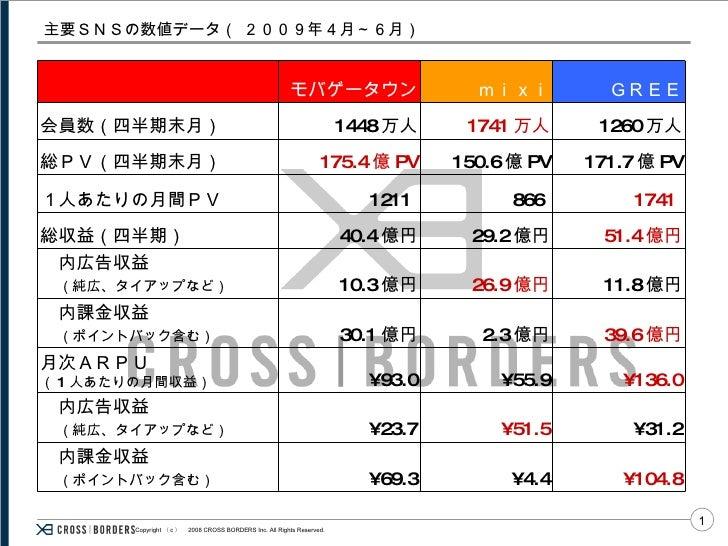 主要SNSの数値データ( 2009年4月~6月) ¥104.8 ¥4.4 ¥69.3  内課金収益   (ポイントバック含む) ¥31.2 ¥51.5 ¥23.7  内広告収益   (純広、タイアップなど) ¥136.0 ¥55.9 ¥93.0...
