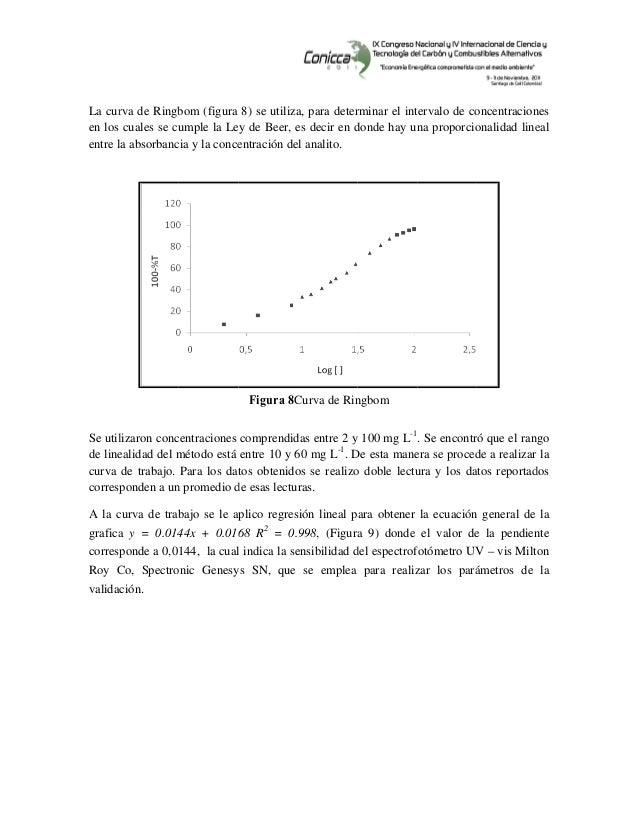 La cur en los entre l Se util de line curva corres A la c grafica corres Roy C valida rva de Ringb cuales se cu la absor...