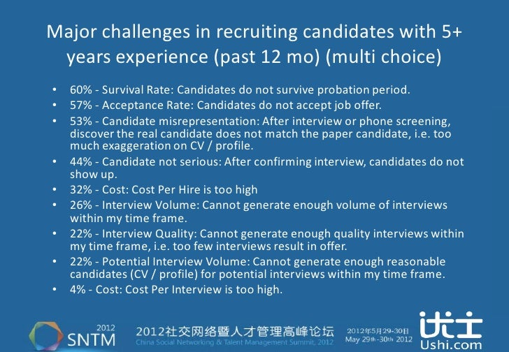 Major challenges in recruiting candidates with 5+ years experience (past 12 mo) (multi choice)• 60% - Survival Rate: Candi...