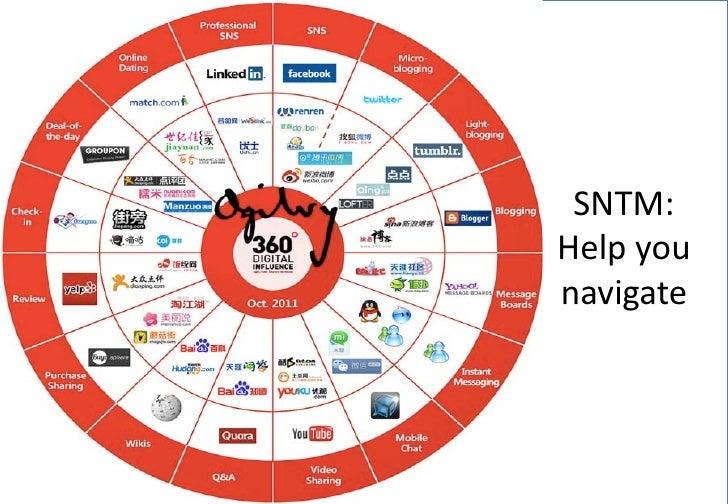 SNTM:Help younavigate