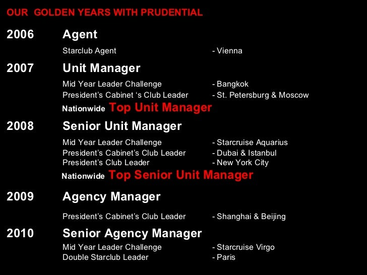 2006 Agent Starclub Agent - Vienna 2007 Unit Manager Mid Year Leader Challenge  - Bangkok President's Cabinet 's Club Lead...
