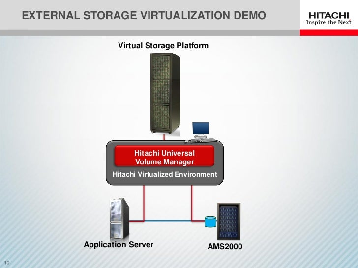 HDS SNW12 External Storage Virtualization
