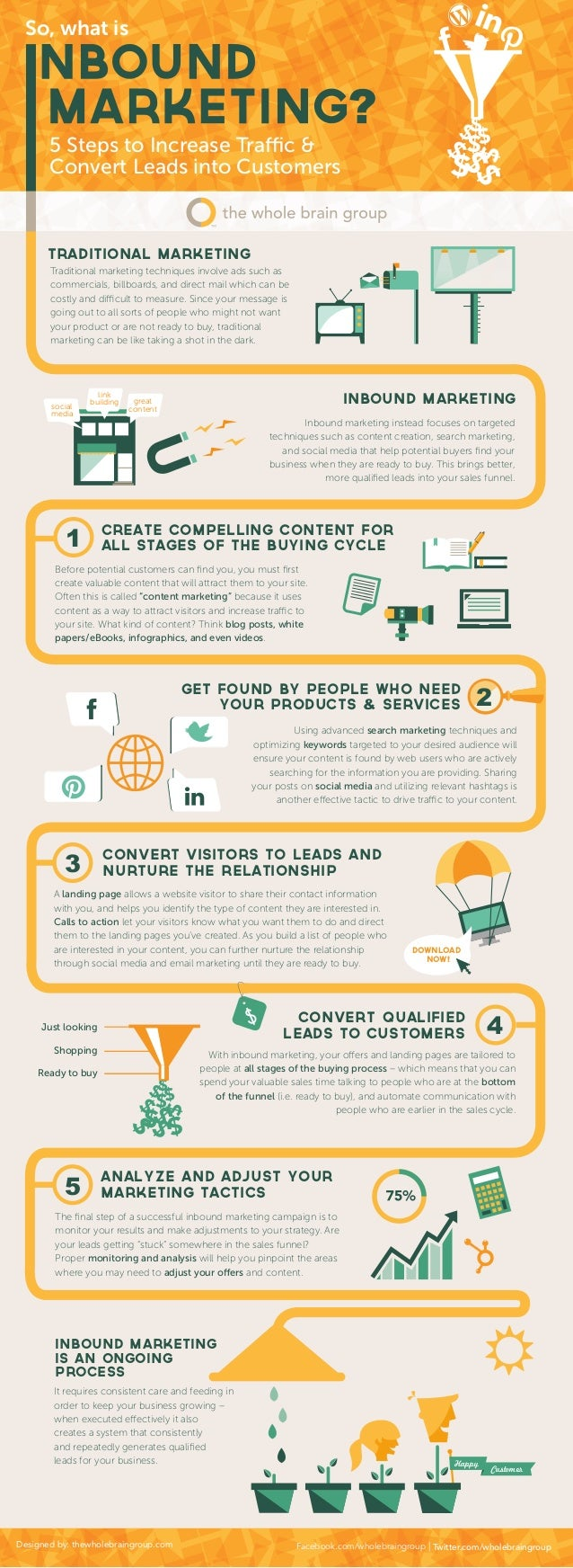 So, what is       5 Steps to Increase Traffic &       Convert Leads into Customers       Traditional Marketing       Tradi...