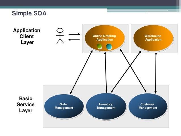 soa service oriented architecture 52 638?cb=1380680033 soa service oriented architecture