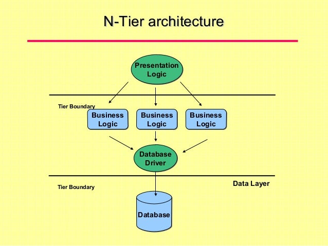Service oriented architecture for N tier architecture diagram