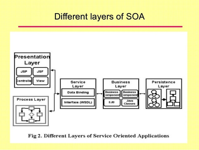 Different Layers Of SOADifferent Layers Of SOA ...