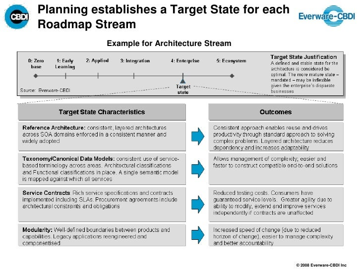 Attractive Training Roadmap Template Elaboration Examples - Training roadmap template