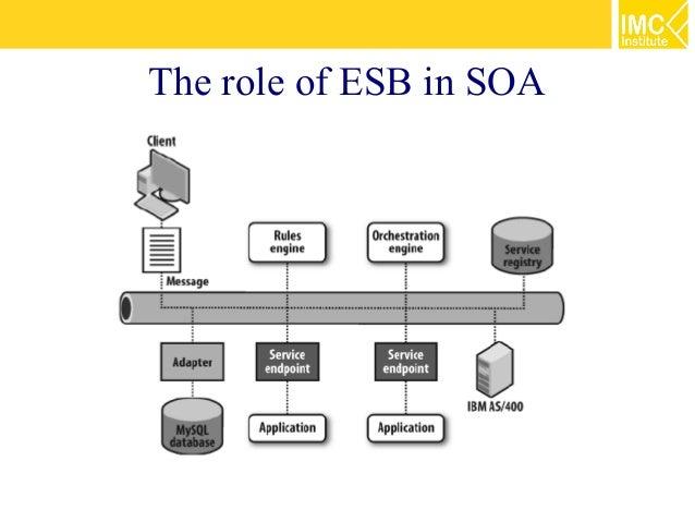 Service Oriented Architecture (SOA) [2/5] : Enterprise Service Bus