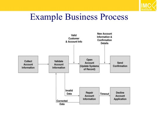 Service oriented architecture 35 business process management usi business outcome 6 example ccuart Gallery