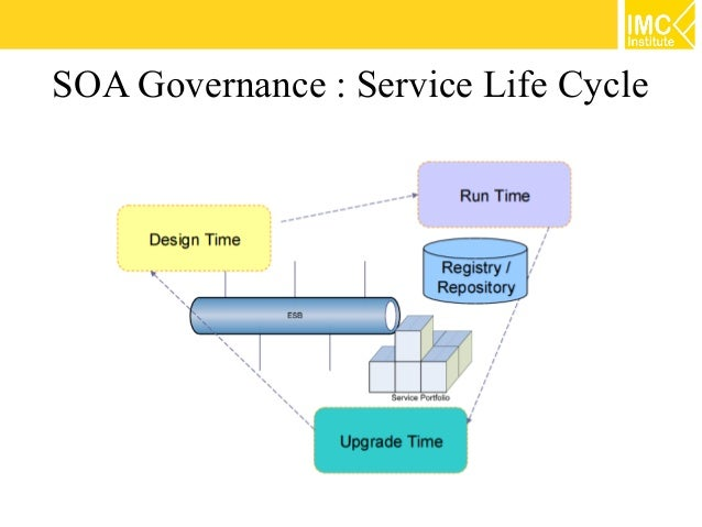 service oriented architecture research papers What is service oriented architecture full text search our database of 107,700 titles for service oriented architecture to find related research papers.