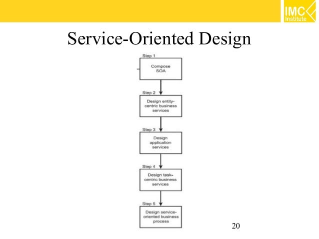 service oriented architecture whirlpool case The service oriented architecture (soa) is a design to overcome former limitations by disaggregating databases, communications and applications into separate.