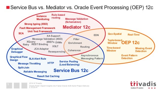 Oracle Panel: Expert Insights into Faster Oracle SOA Suite
