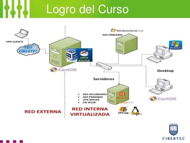 Sistemas Operativos Avanzados Linux Slide 2