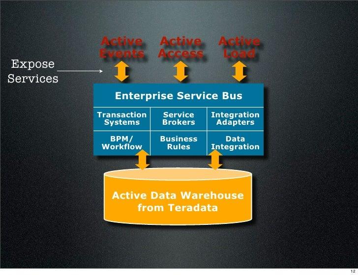 Active        Active      Active            Events        Access       Load Expose Services               Enterprise Servi...