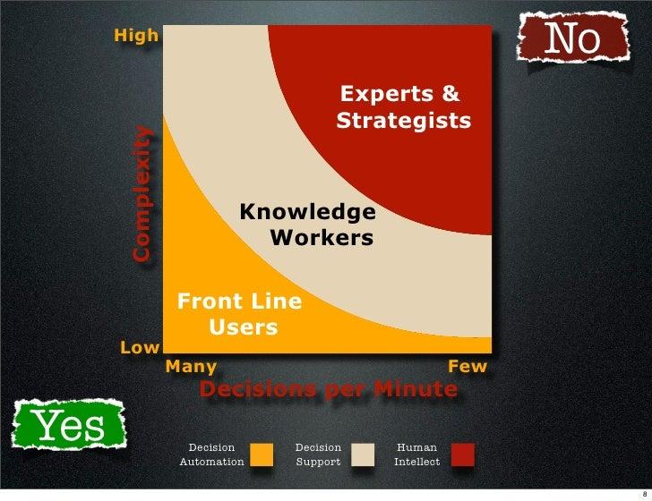 High                                                                No                                          Experts & ...