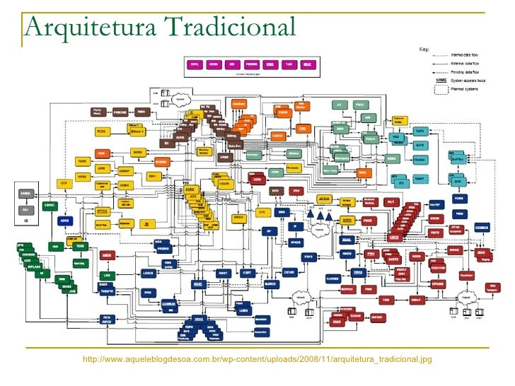 Arquitetura Tradicional  http://www.aqueleblogdesoa.com.br/wp-content/uploads/2008/11/arquitetura_tradicional.jpg