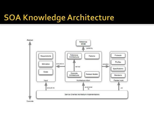 Soa architecture and design for Architecture soa